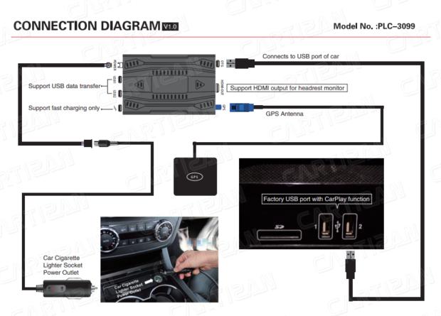 Схема соединений CarPlay через Android адаптер Picasou 2