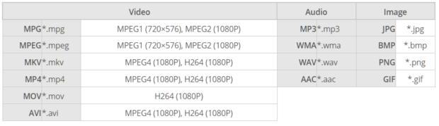 Форматы воспроизведение данных с USB носителей: